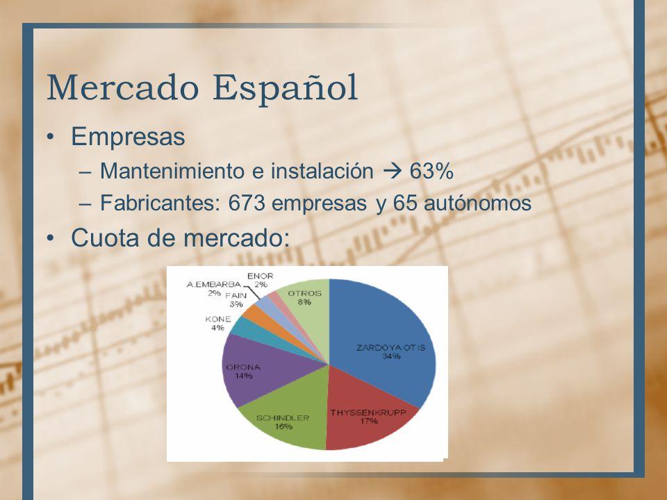 Mercado Español Empresas –Mantenimiento e instalación 63% –Fabricantes: 673 empresas y 65 autónomos Cuota de mercado: