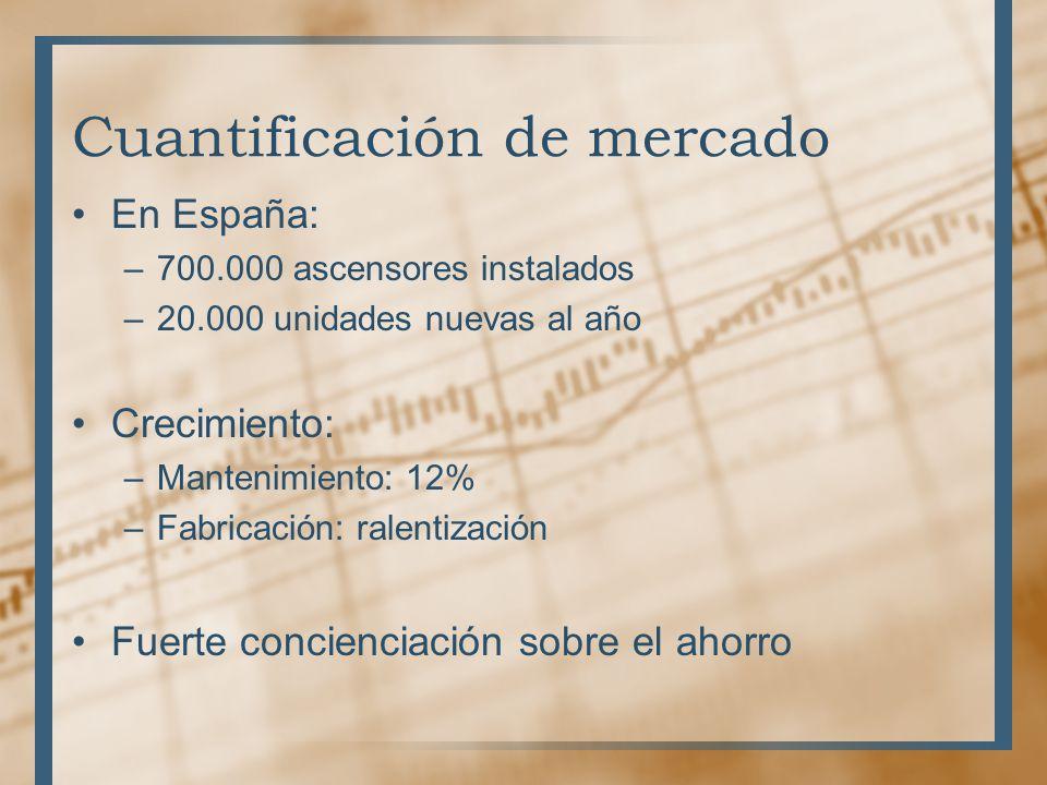 Cuantificación de mercado En España: –700.000 ascensores instalados –20.000 unidades nuevas al año Crecimiento: –Mantenimiento: 12% –Fabricación: ralentización Fuerte concienciación sobre el ahorro