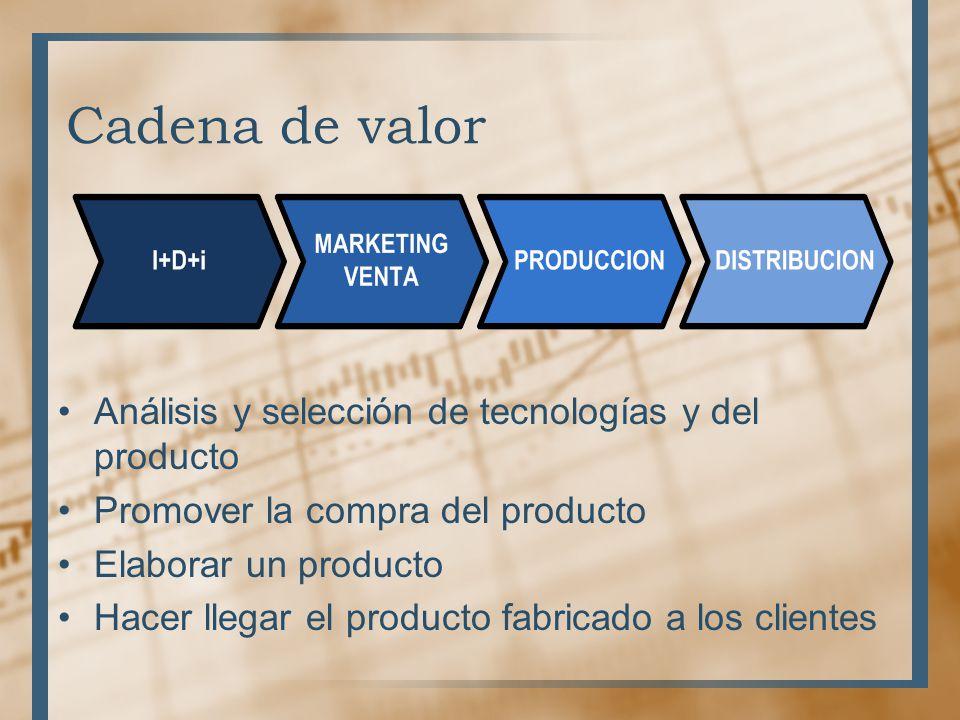 Cadena de valor Análisis y selección de tecnologías y del producto Promover la compra del producto Elaborar un producto Hacer llegar el producto fabricado a los clientes
