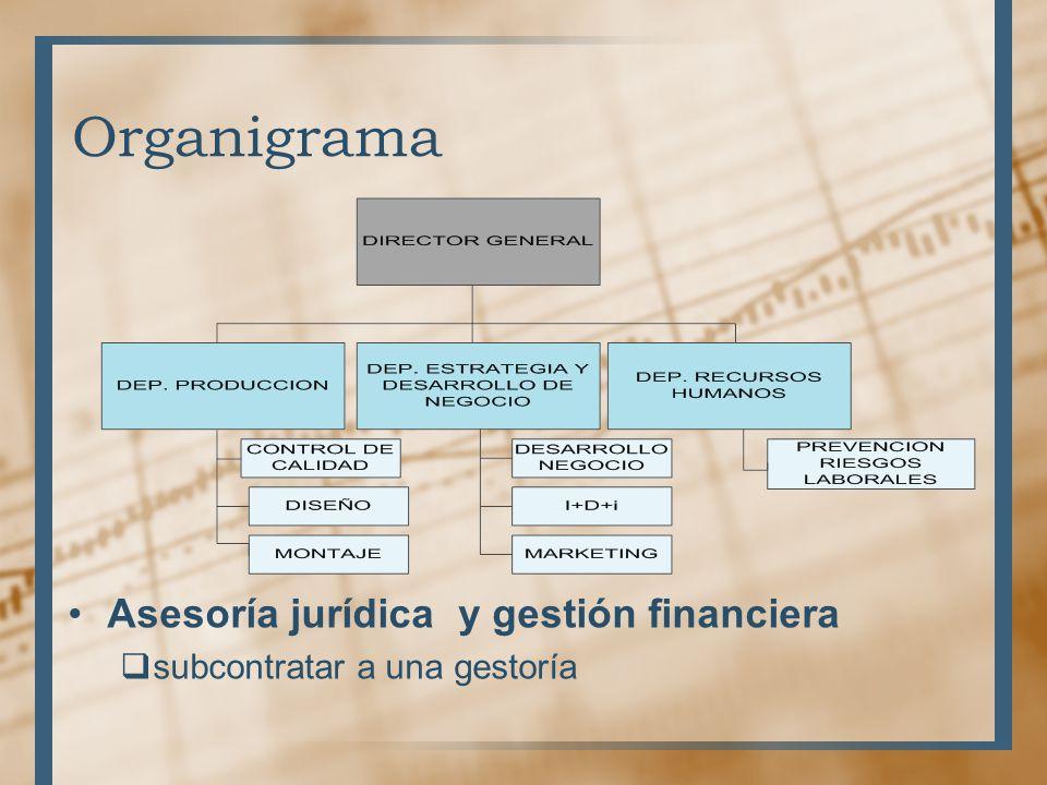 Organigrama Asesoría jurídica y gestión financiera subcontratar a una gestoría