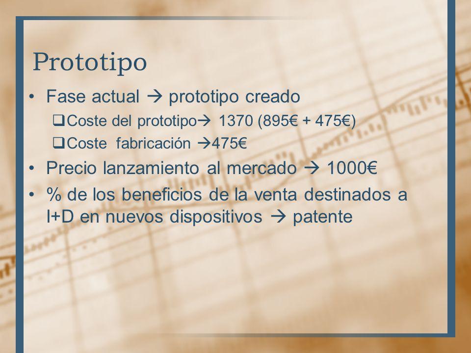 Prototipo Fase actual prototipo creado Coste del prototipo 1370 (895 + 475) Coste fabricación 475 Precio lanzamiento al mercado 1000 % de los beneficios de la venta destinados a I+D en nuevos dispositivos patente