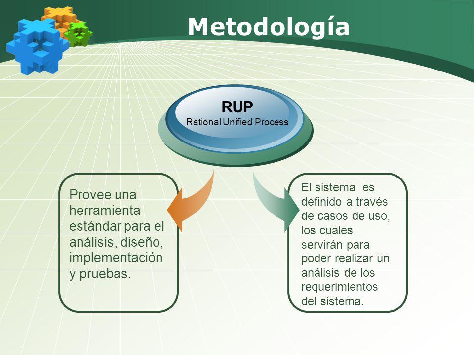Metodología Provee una herramienta estándar para el análisis, diseño, implementación y pruebas. RUP Rational Unified Process El sistema es definido a