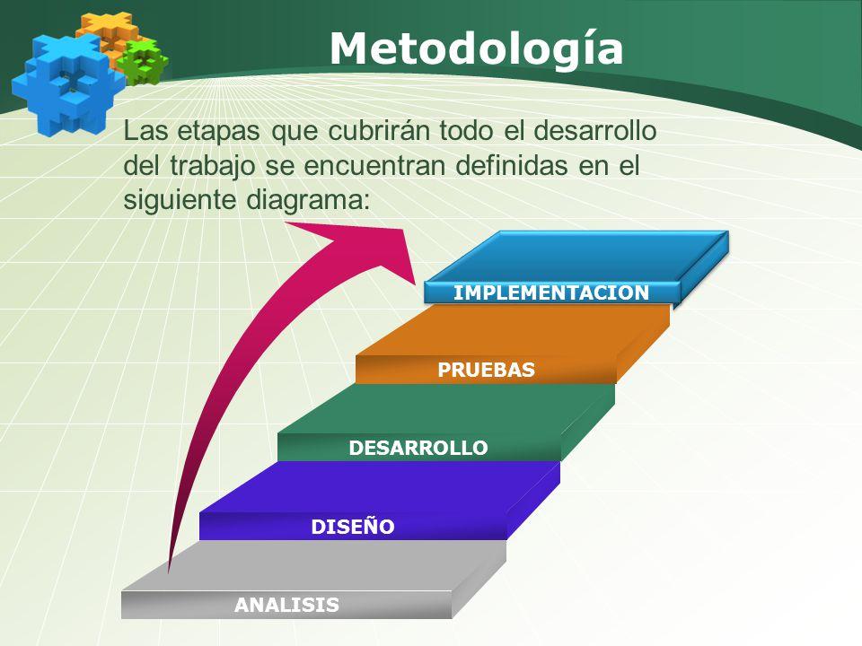 Metodología ANALISIS PRUEBAS DESARROLLO DISEÑO IMPLEMENTACION Las etapas que cubrirán todo el desarrollo del trabajo se encuentran definidas en el sig