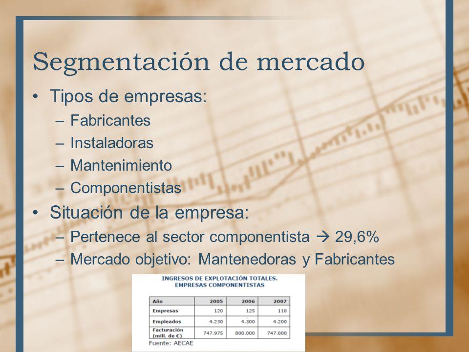 Segmentación de mercado Tipos de empresas: –Fabricantes –Instaladoras –Mantenimiento –Componentistas Situación de la empresa: –Pertenece al sector com