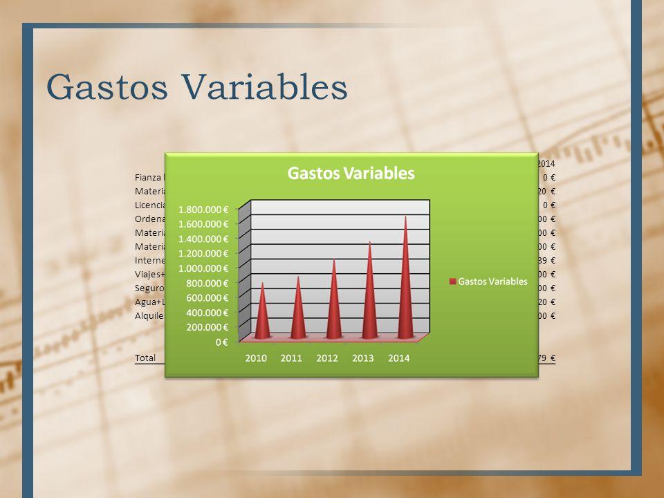 Gastos Variables 20102011201220132014 Fianza local3.200 0 0 0 0 Material de aprovisionamiento682.275 806.325 1.042.020 1.277.715 1.620.920 Licencias S