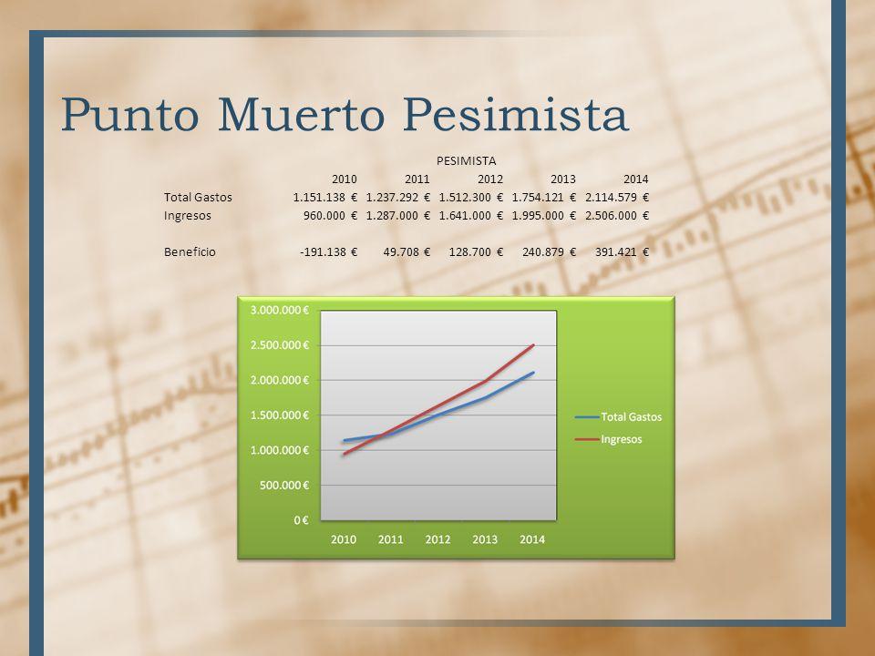Punto Muerto Pesimista PESIMISTA 20102011201220132014 Total Gastos1.151.138 1.237.292 1.512.300 1.754.121 2.114.579 Ingresos960.000 1.287.000 1.641.00