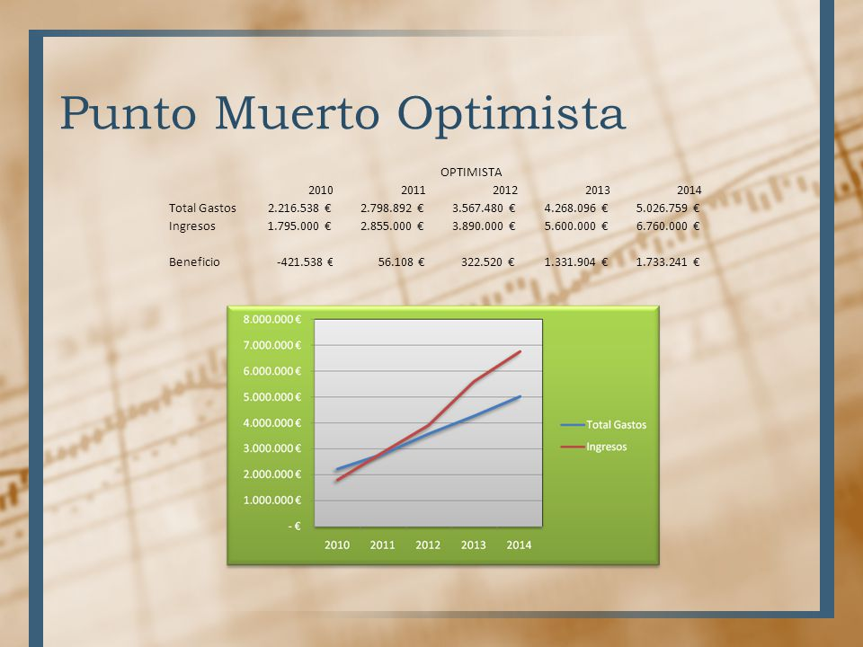Punto Muerto Optimista OPTIMISTA 20102011201220132014 Total Gastos 2.216.538 2.798.892 3.567.480 4.268.096 5.026.759 Ingresos 1.795.000 2.855.000 3.89