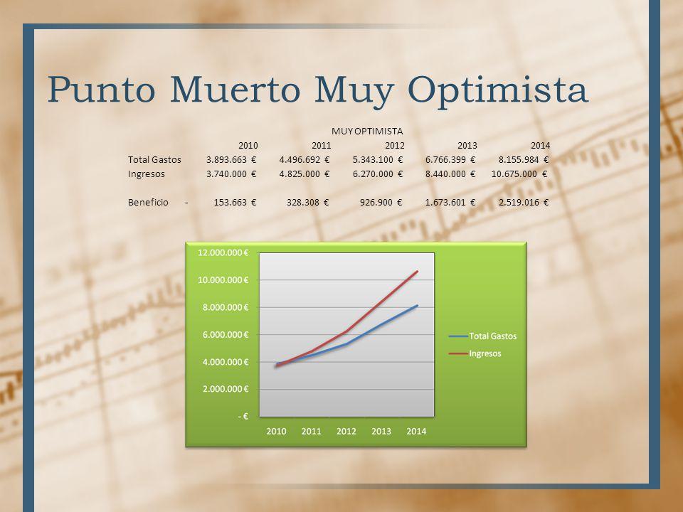 Punto Muerto Muy Optimista MUY OPTIMISTA 20102011201220132014 Total Gastos 3.893.663 4.496.692 5.343.100 6.766.399 8.155.984 Ingresos 3.740.000 4.825.