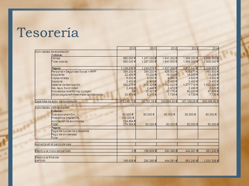 Tesorería 20102011201220132014 Actividades de explotación: Cobros: Ventas 960.000 1.287.000 1.641.000 1.995.000 2.506.000 Total cobros960.000 1.287.00
