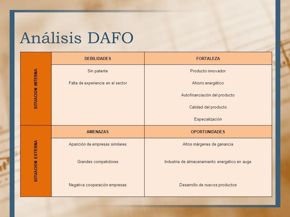 Análisis DAFO SITUACION INTERNA DEBILIDADESFORTALEZA Sin patenteProducto innovador Falta de experiencia en el sectorAhorro energético Autofinanciación
