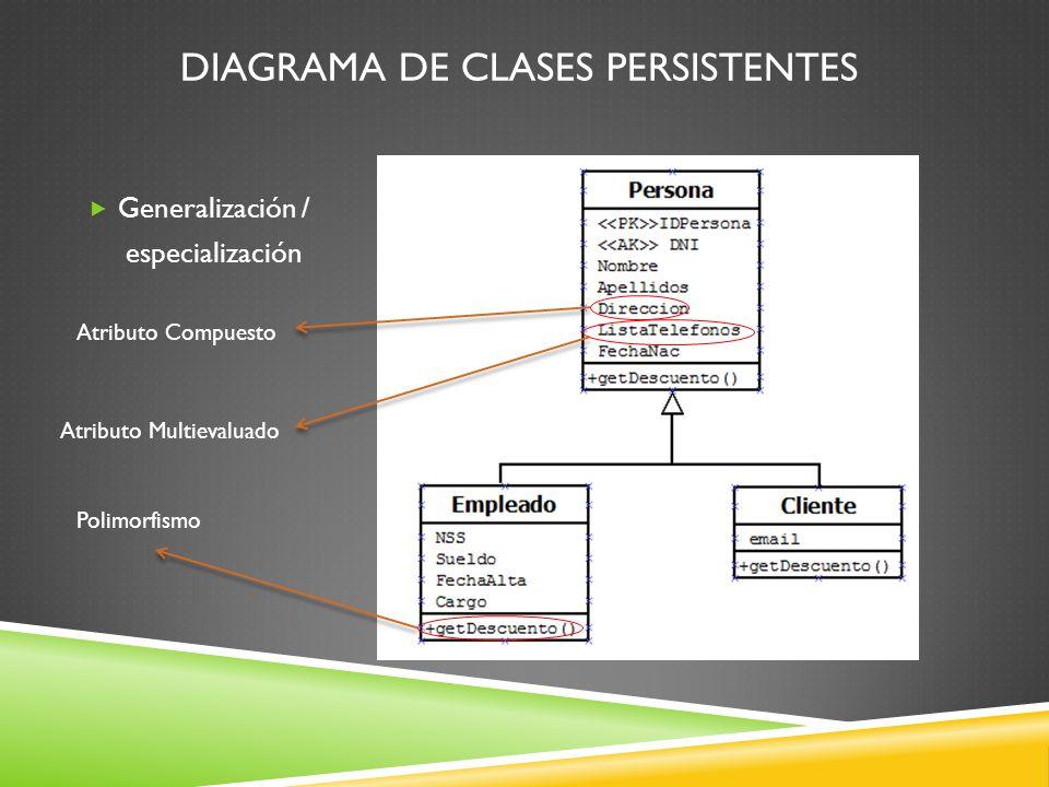 DIAGRAMA DE CLASES PERSISTENTES Generalización / especialización Atributo Compuesto Atributo Multievaluado Polimorfismo