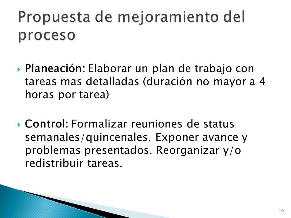 10 Planeación: Elaborar un plan de trabajo con tareas mas detalladas (duración no mayor a 4 horas por tarea) Control: Formalizar reuniones de status s