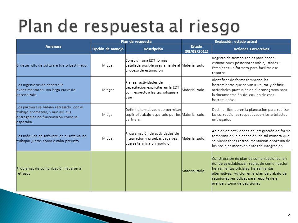 9 Amenaza Plan de respuestaEvaluación estado actual Opción de manejoDescripción Estado (08/08/2011) Acciones Correctivas El desarrollo de software fue
