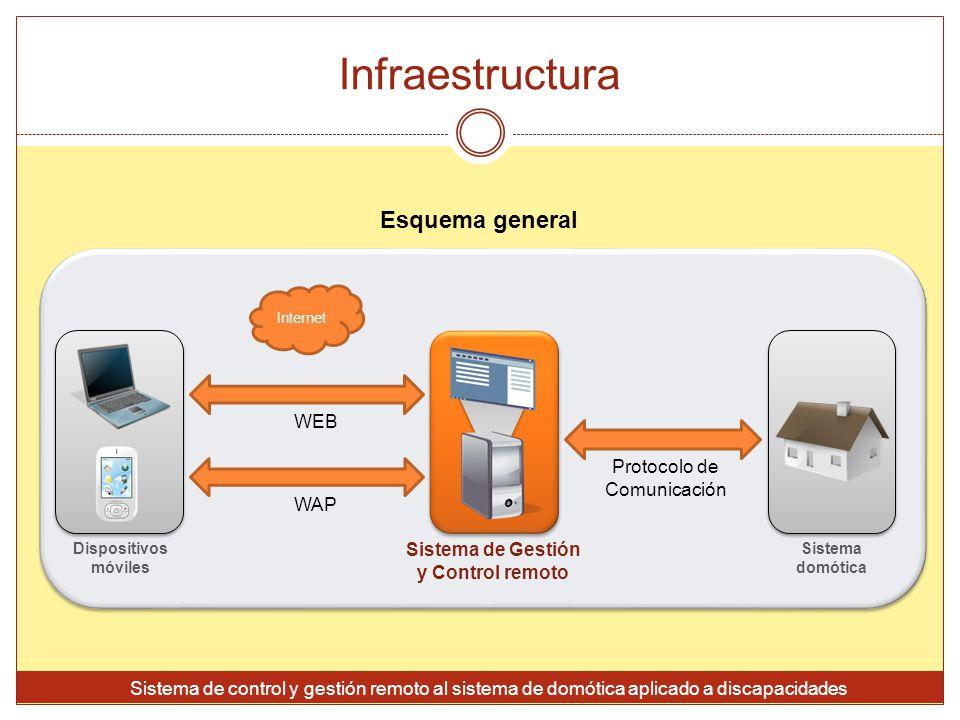 Infraestructura Sistema de control y gestión remoto al sistema de domótica aplicado a discapacidades Internet Sistema de Gestión y Control remoto Sist