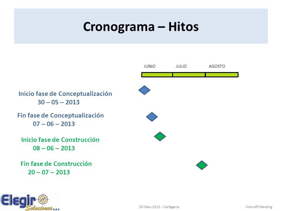 Kick-off-Meeting30-May-2013 - Cartagena Cronograma – Hitos Inicio fase de Conceptualización 30 – 05 – 2013 AGOSTOJULIOJUNIO Fin fase de Conceptualizac