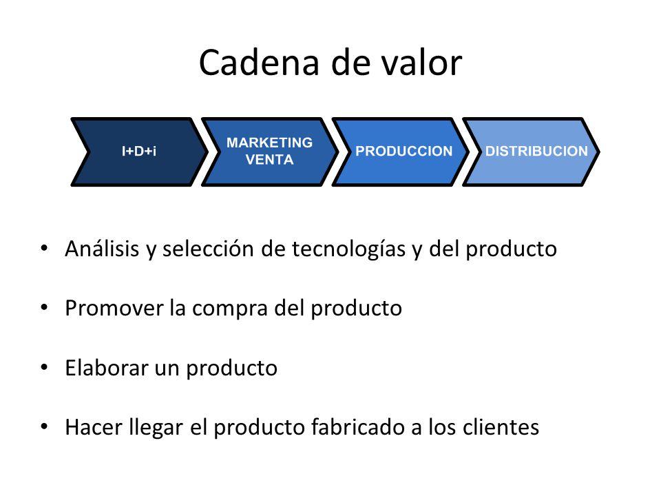 Cadena de valor Análisis y selección de tecnologías y del producto Promover la compra del producto Elaborar un producto Hacer llegar el producto fabri