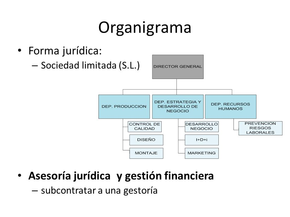 Organigrama Forma jurídica: – Sociedad limitada (S.L.) Asesoría jurídica y gestión financiera – subcontratar a una gestoría