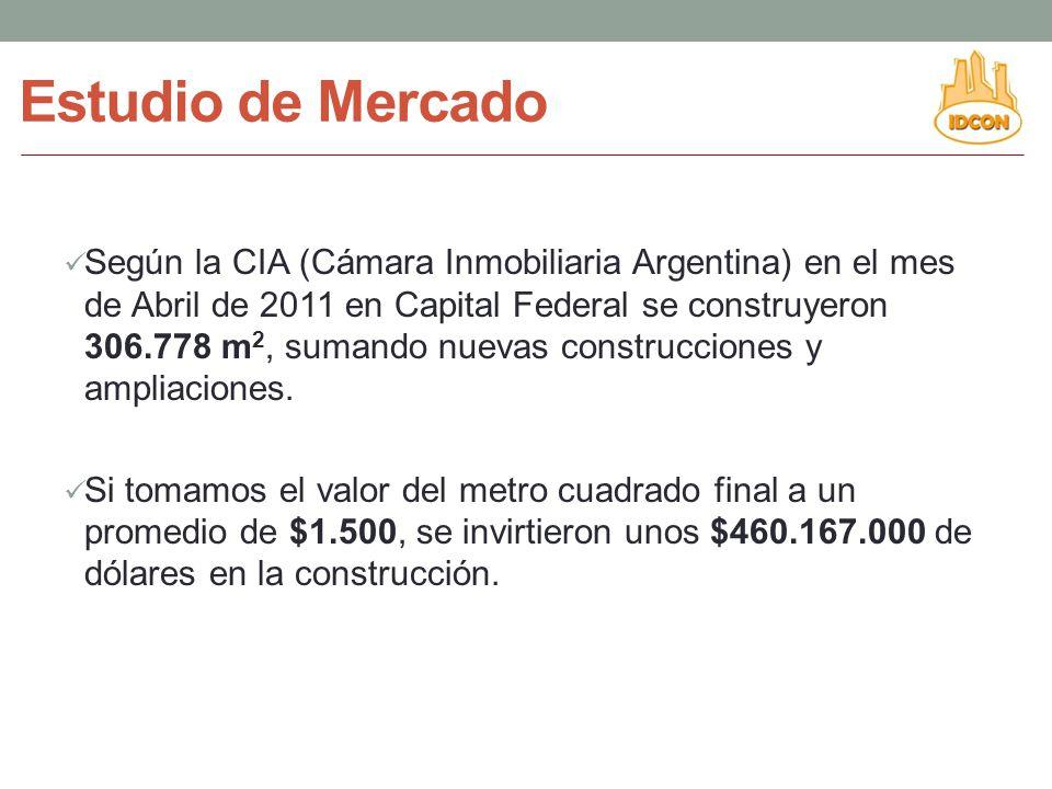 Según la CIA (Cámara Inmobiliaria Argentina) en el mes de Abril de 2011 en Capital Federal se construyeron 306.778 m 2, sumando nuevas construcciones y ampliaciones.