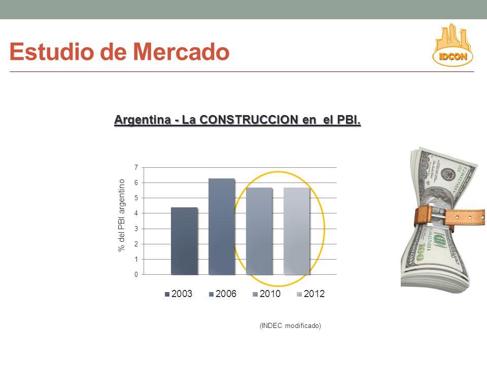 % del PBI argentino (INDEC modificado) Estudio de Mercado Argentina - La CONSTRUCCION en el PBI.