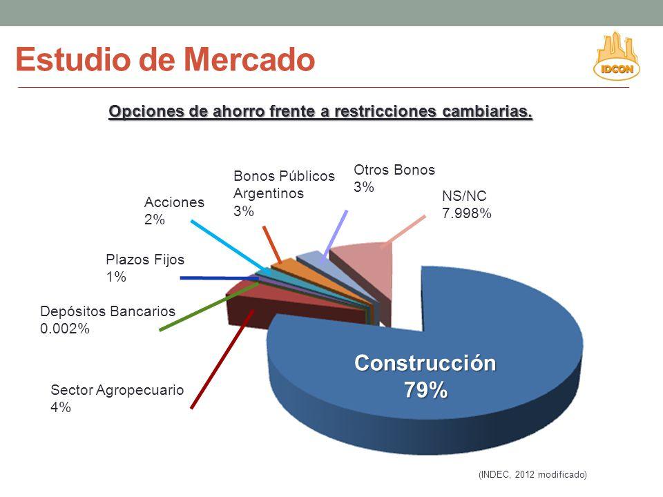 Estudio de Mercado Construcción79% Sector Agropecuario 4% Depósitos Bancarios 0.002% Plazos Fijos 1% Acciones 2% Bonos Públicos Argentinos 3% Otros Bonos 3% NS/NC 7.998% (INDEC, 2012 modificado) Opciones de ahorro frente a restricciones cambiarias.