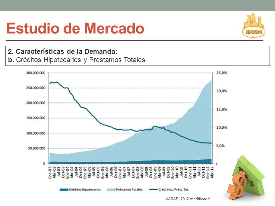 2.Características de la Demanda: b. Créditos Hipotecarios y Prestamos Totales.