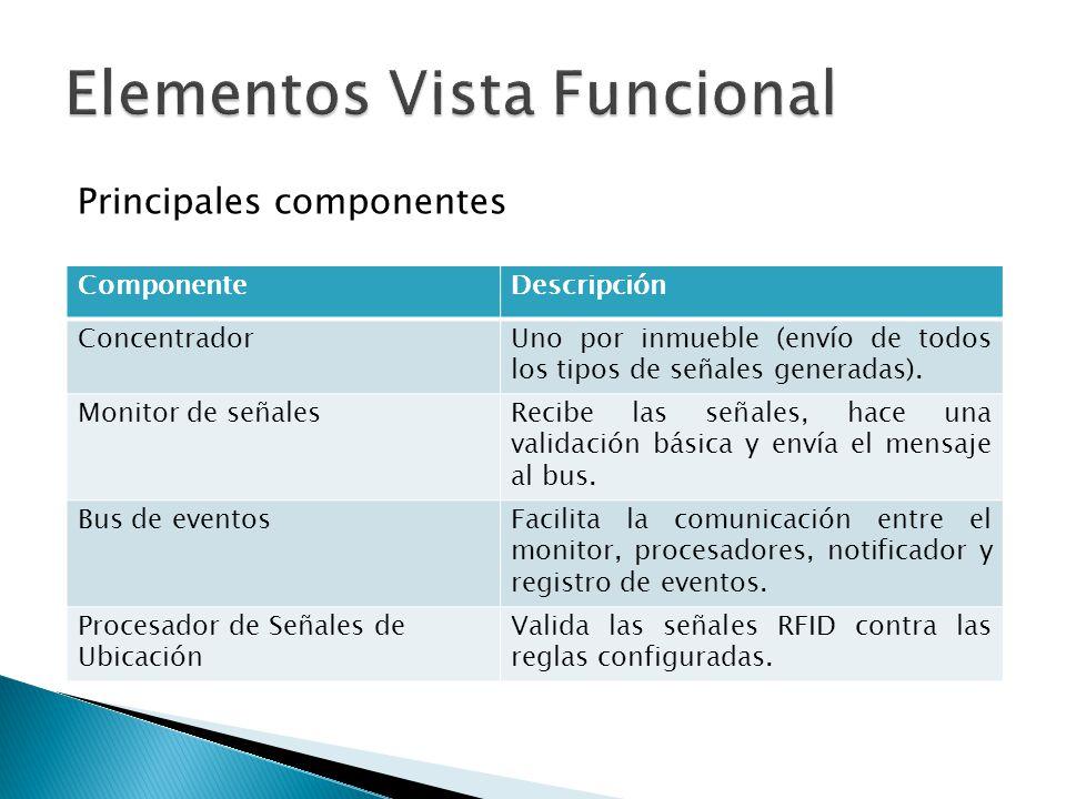 ComponenteDescripción ConcentradorUno por inmueble (envío de todos los tipos de señales generadas).