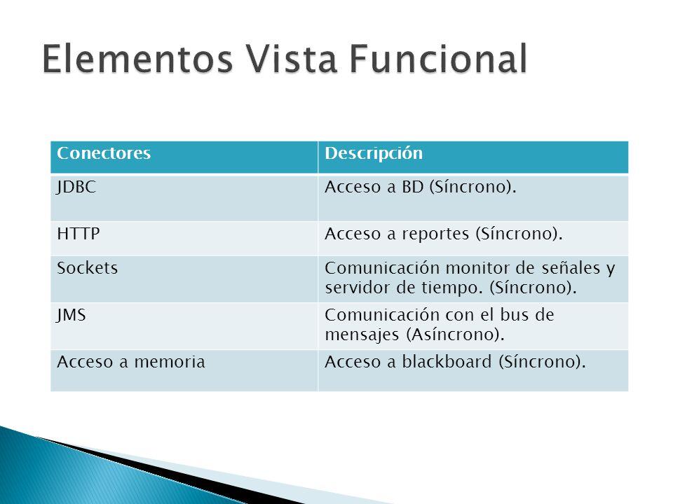 ConectoresDescripción JDBCAcceso a BD (Síncrono). HTTPAcceso a reportes (Síncrono).
