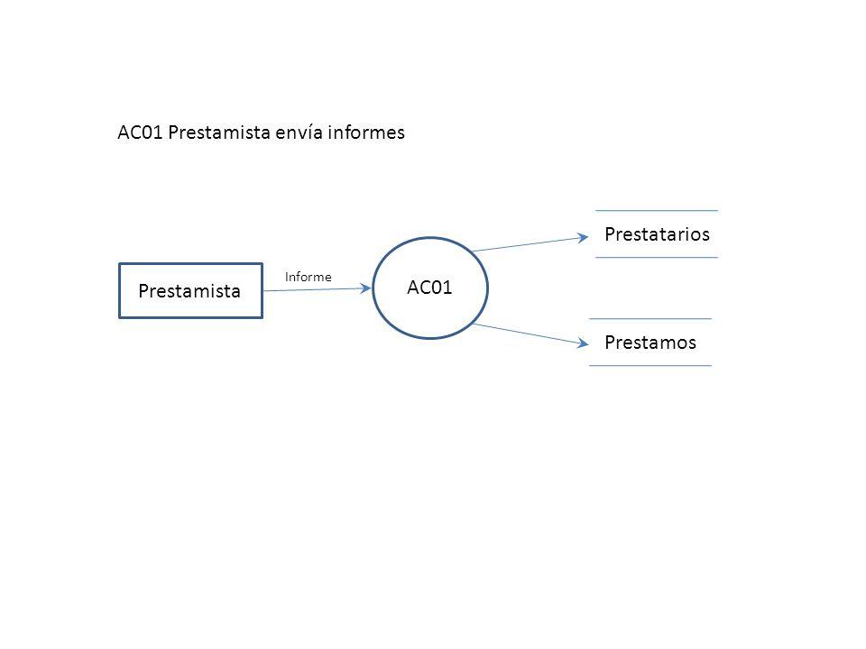 AC01 Prestamista AC01 Prestamista envía informes Prestamos Prestatarios Informe