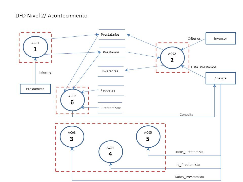 DFD Nivel 2/ Acontecimiento AC01 1 Prestamista Prestatarios Prestamos Informe AC02 2 Analista Paquetes Inversores Inversor Lista_Prestamos Criterios A