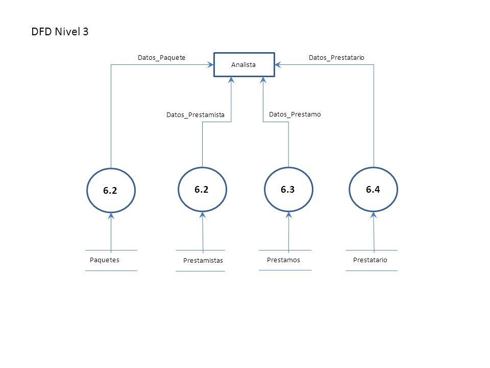 DFD Nivel 3 Prestamos Analista PaquetesPrestatario Prestamistas Datos_Paquete 6.2 6.36.4 Datos_Prestamista Datos_Prestamo Datos_Prestatario