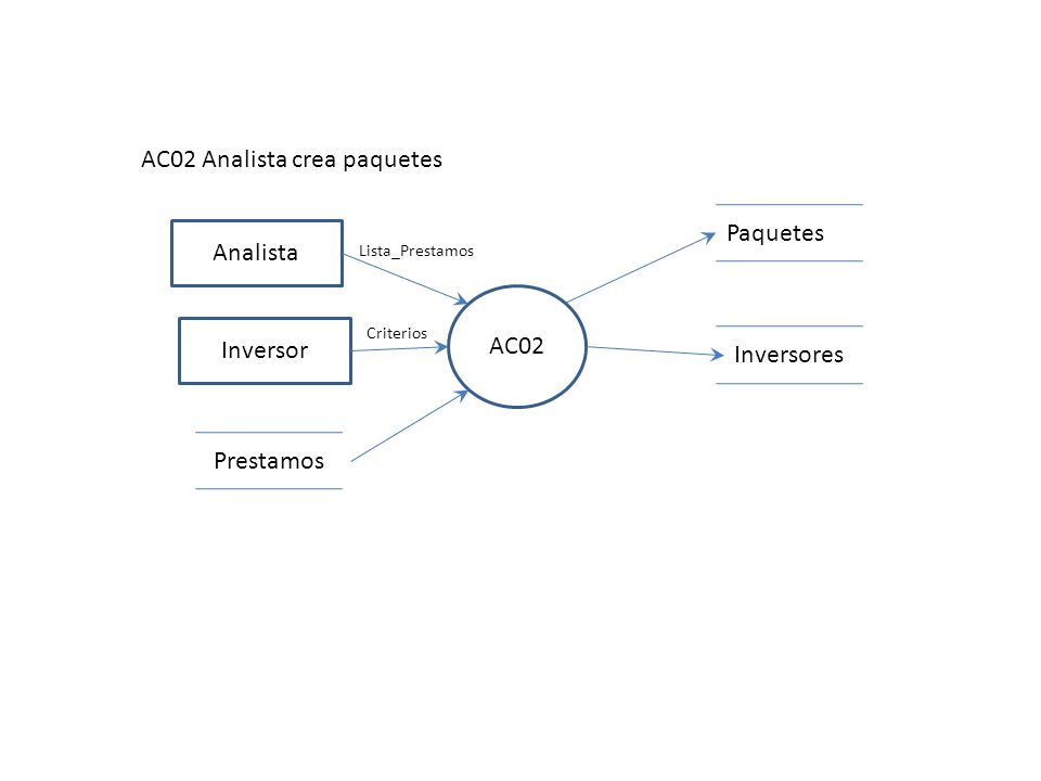 AC03 Analista AC03 Alta prestamista Prestamistas Datos_Prestamista