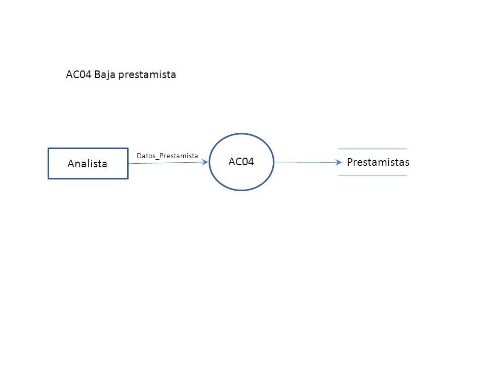 AC05 Analista AC05 Modificación prestamista Prestamistas Datos_Prestamista