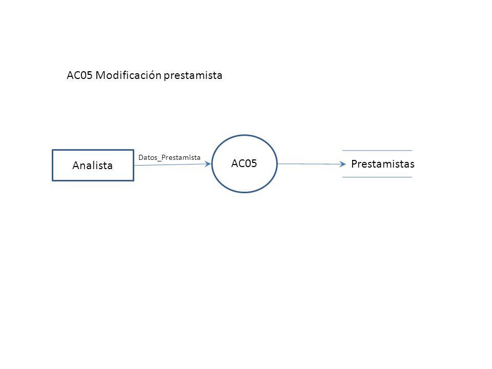 AC06 Analista AC06 Analista consulta información Prestamos Prestamistas Prestatario Paquetes Consulta