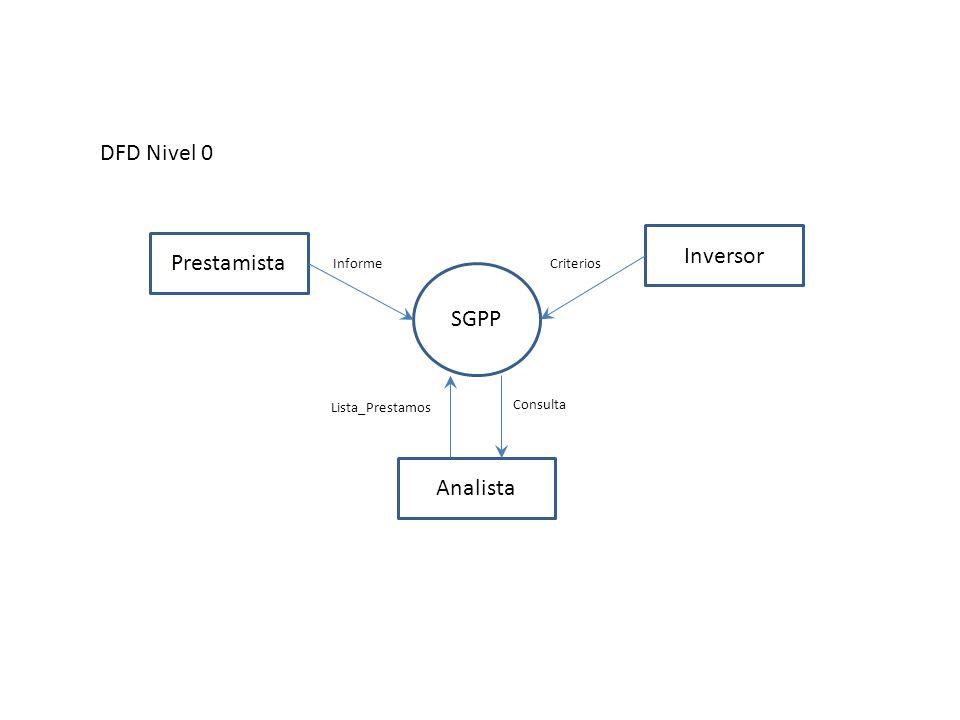 DFD Nivel 0 SGPP Prestamista Analista Inversor Informe Lista_Prestamos Criterios Consulta