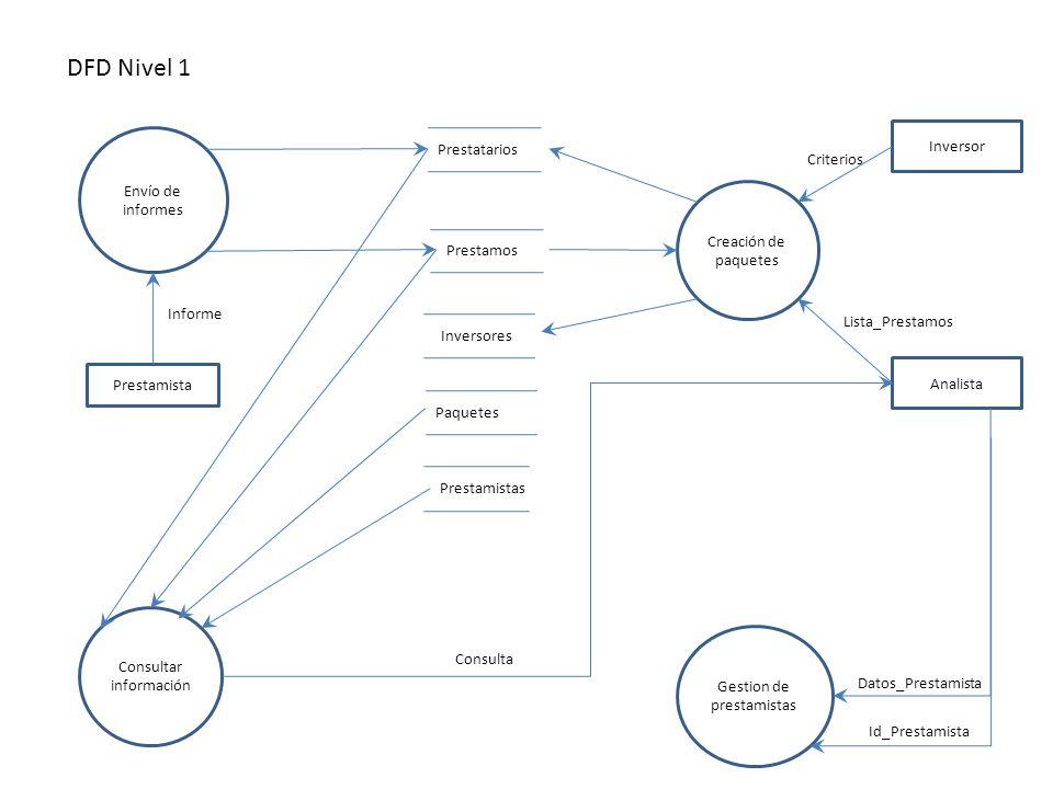 DFD Nivel 1 Envío de informes Prestamista Prestatarios Prestamos Informe Creación de paquetes Analista Paquetes Inversores Inversor Lista_Prestamos Cr