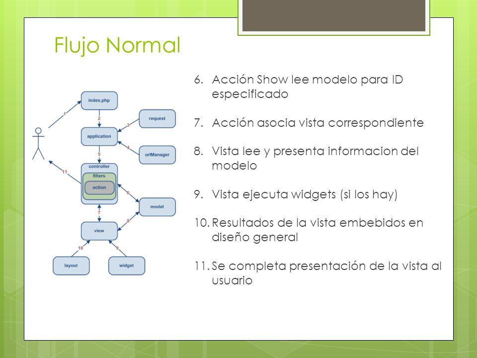 Flujo Normal 6.Acción Show lee modelo para ID especificado 7.Acción asocia vista correspondiente 8.Vista lee y presenta informacion del modelo 9.Vista ejecuta widgets (si los hay) 10.Resultados de la vista embebidos en diseño general 11.Se completa presentación de la vista al usuario