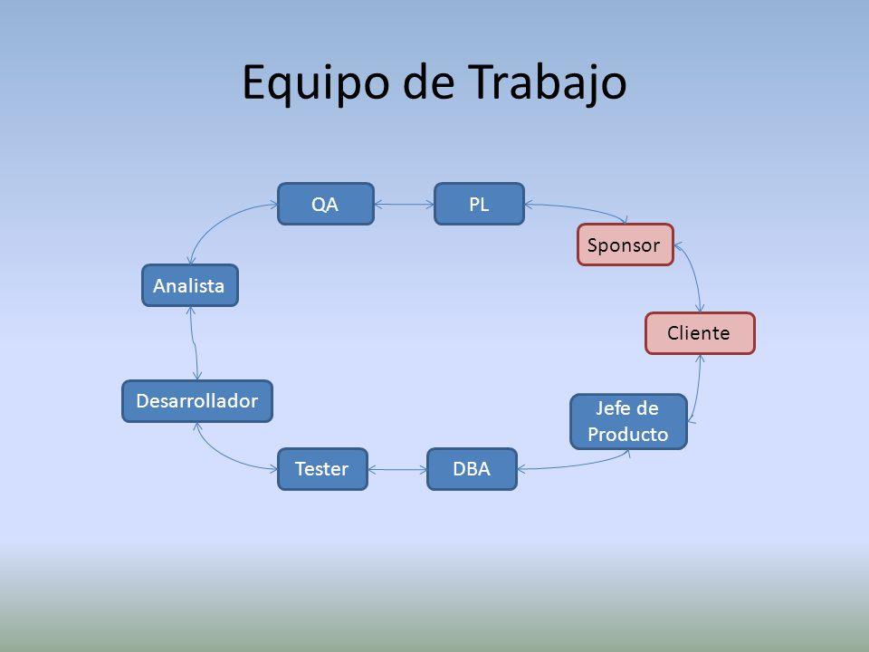 Equipo de Trabajo Tester Analista DBA Desarrollador PL Jefe de Producto Sponsor Cliente QA