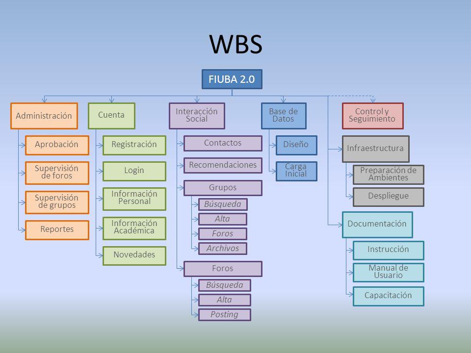 WBS FIUBA 2.0 Aprobación Información Académica Información Personal Reportes Supervisión de foros Novedades Login Preparación de Ambientes Diseño Carg