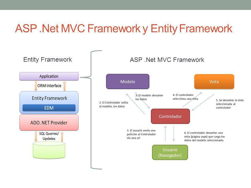 ASP.Net MVC Framework y Entity Framework ASP.Net MVC Framework Entity Framework