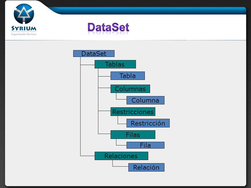 DataSet Tablas Tabla Columnas Columna Restricciones Restricción Filas Fila Relaciones Relación