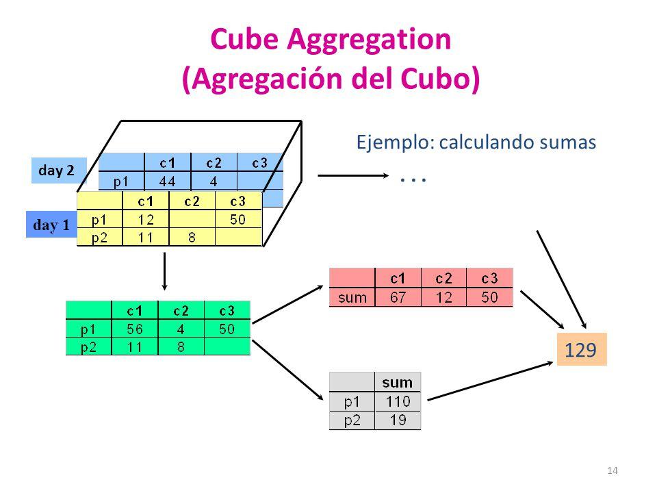 14 Cube Aggregation (Agregación del Cubo) day 2 129... Ejemplo: calculando sumas day 1