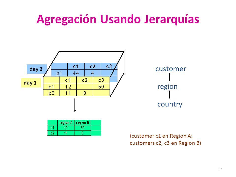 17 Agregación Usando Jerarquías day 2 day 1 customer region country (customer c1 en Region A; customers c2, c3 en Region B)