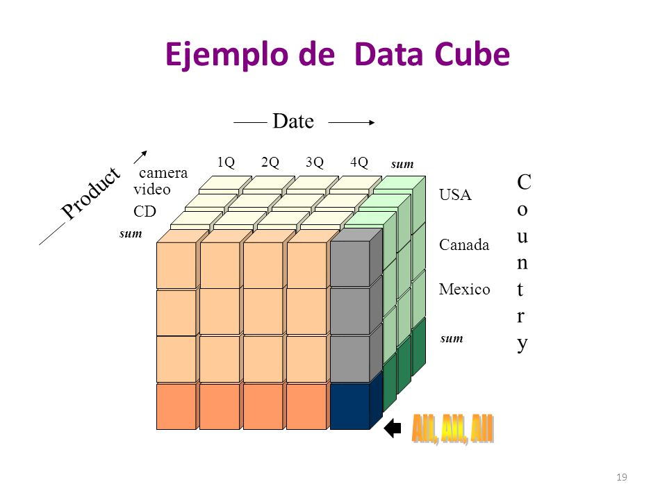 19 Ejemplo de Data Cube sum USA Canada Mexico CountryCountry Date Product CD video camera 1Q2Q3Q4Q
