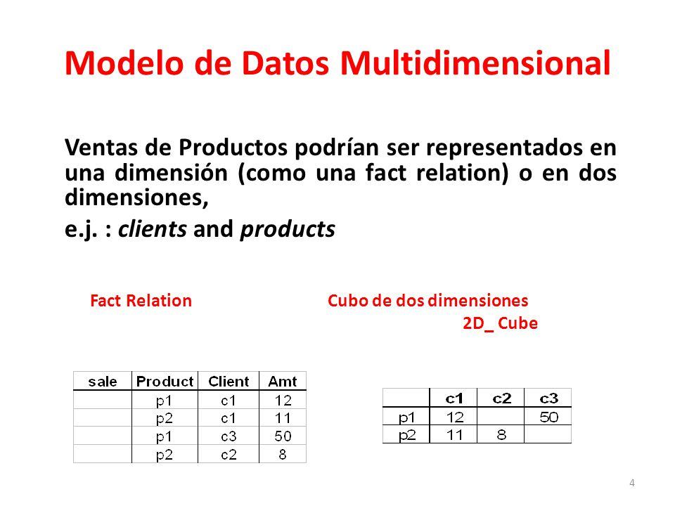 5 Modelo de Datos Multidimensional day 2 day 1 Fact relation3-dimensional cube