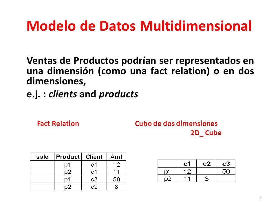 4 Modelo de Datos Multidimensional Ventas de Productos podrían ser representados en una dimensión (como una fact relation) o en dos dimensiones, e.j.