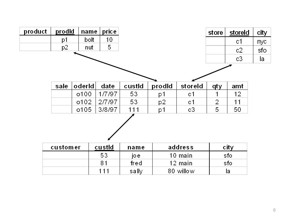 7 Crear Esquema e Insertar valores CREATE DATABASE VENTAS_DM, USE VENTAS_DM; CREATE TABLE SALE (product char(2), client char(2), date char(1), amt int); INSERT INTO SALE VALUES ( p1 , c1 , 1 , 12), ( p2 , c1 , 1 , 11), ( p1 , c3 , 1 , 50), ( p2 , c2 , 1 , 8), ( p1 , c1 , 2 , 44), ( p1 , c2 , 2 , 4);