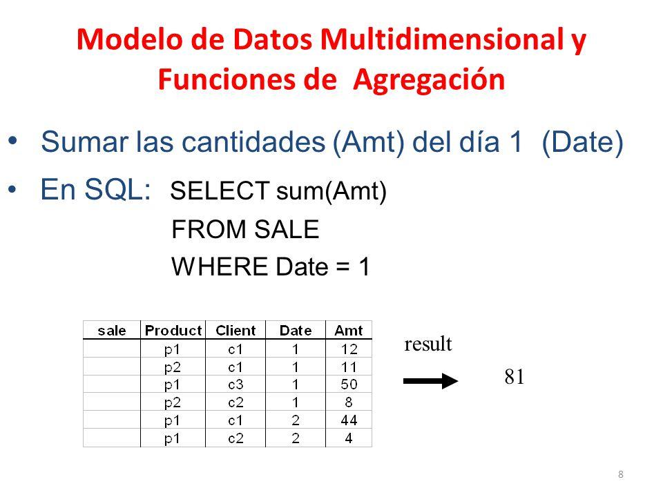 8 Modelo de Datos Multidimensional y Funciones de Agregación Sumar las cantidades (Amt) del día 1 (Date) En SQL: SELECT sum(Amt) FROM SALE WHERE Date = 1 81 result