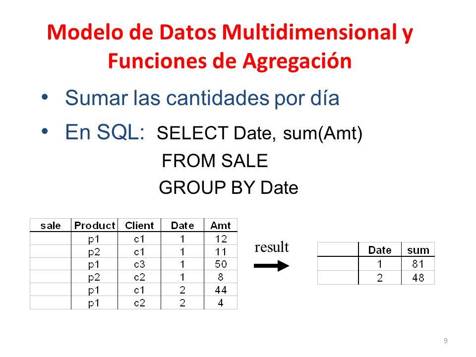 9 Modelo de Datos Multidimensional y Funciones de Agregación Sumar las cantidades por día En SQL: SELECT Date, sum(Amt) FROM SALE GROUP BY Date result