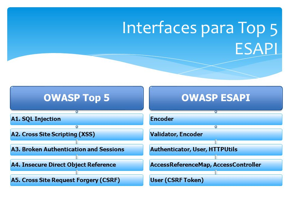 OWASP Top 5 A1.SQL InjectionA2. Cross Site Scripting (XSS)A3.