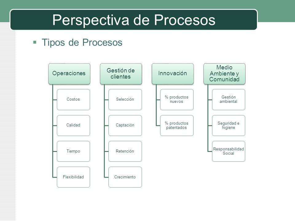 LOGO Perspectiva de Procesos Tipos de Procesos Operaciones CostosCalidadTiempoFlexibilidad Gestión de clientes SelecciónCaptaciónRetenciónCrecimiento